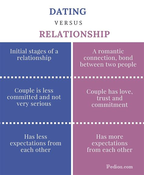 Committed relationships vs casual dating louis laves jpg 761x929
